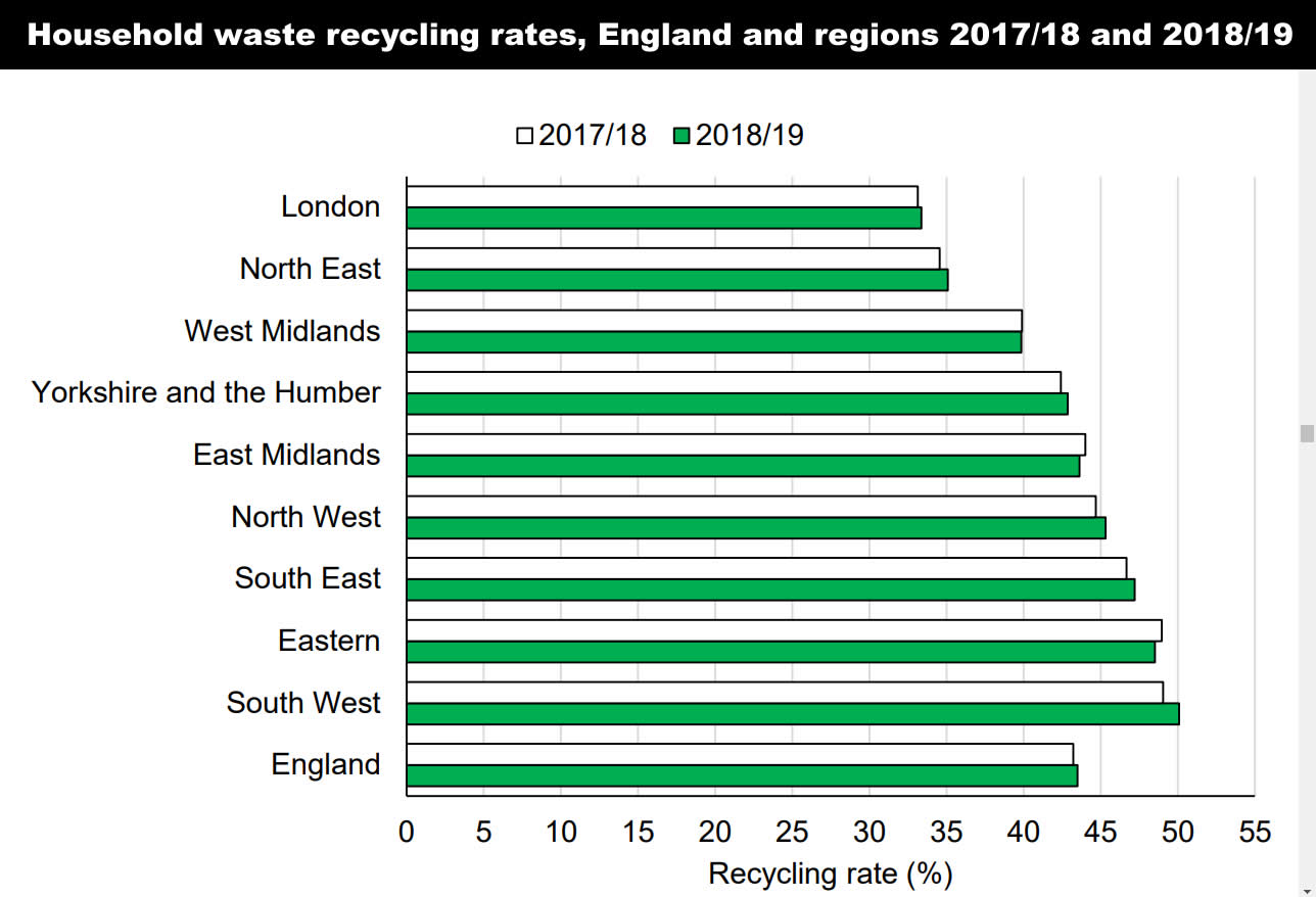 Household waste recycling rates in England